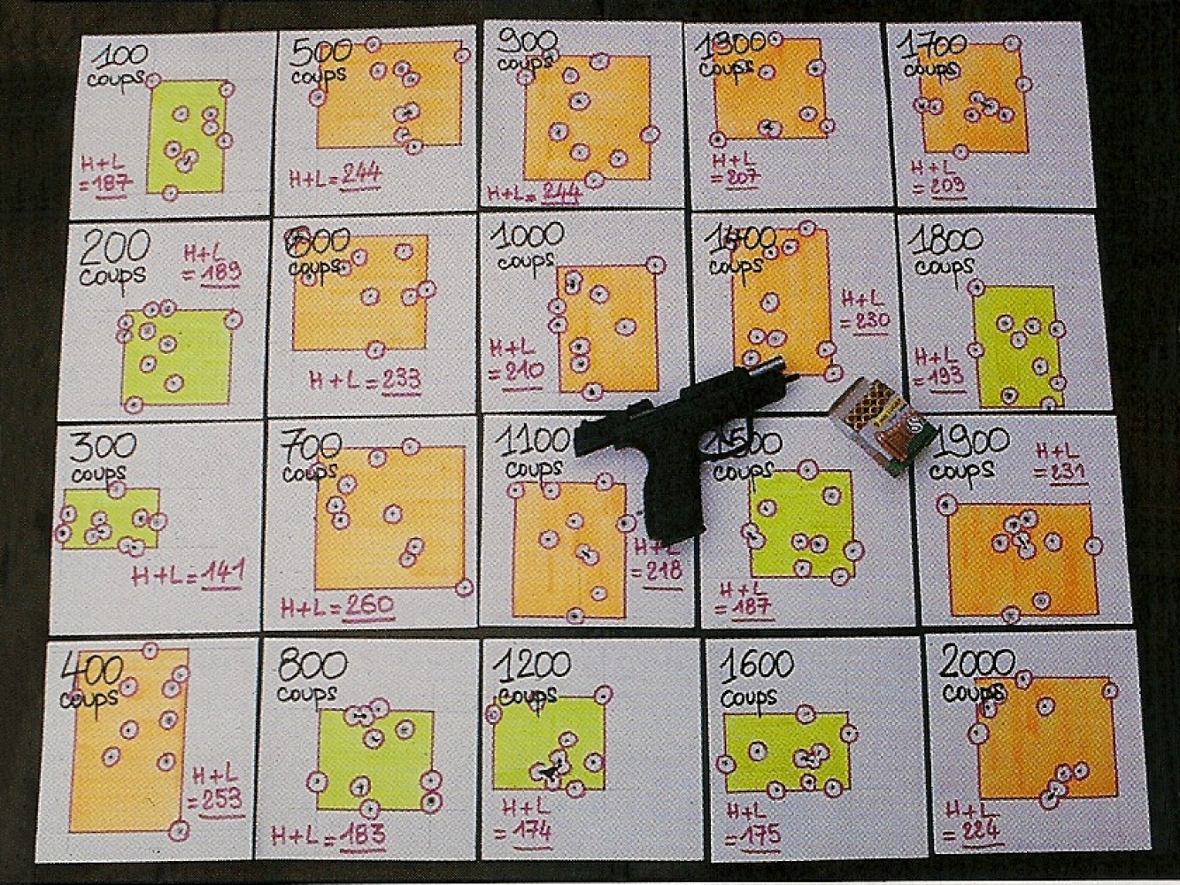 Le tir des 2000 cartouches est effectué en séries rapides, le jeu consistant le plus souvent à vider les deux chargeurs de 13 coups le plus vite possible. Le canon dispose ensuite de quelques minutes pour refroidir, le temps pour nous de regarnir les deux chargeurs. Tous les 90 coups, nous réalisons un groupement de 10 coups tirés sur appui à 25 mètres dans des cibles formées par des carrés blancs de 19 cm de côté.