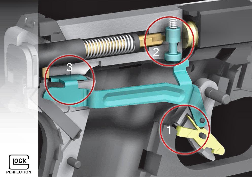 Cette image de synthèse du fabricant permet d'observer les trois principaux systèmes de sécurité mis en œuvre sur ses pistolets Glock : 1 – Sécurité de détente (pédale de sécurité) 2 – Sécurité de percuteur (sécurité au choc) 3 - Sécurité d'armement (le percuteur n'est que partiellement armé)