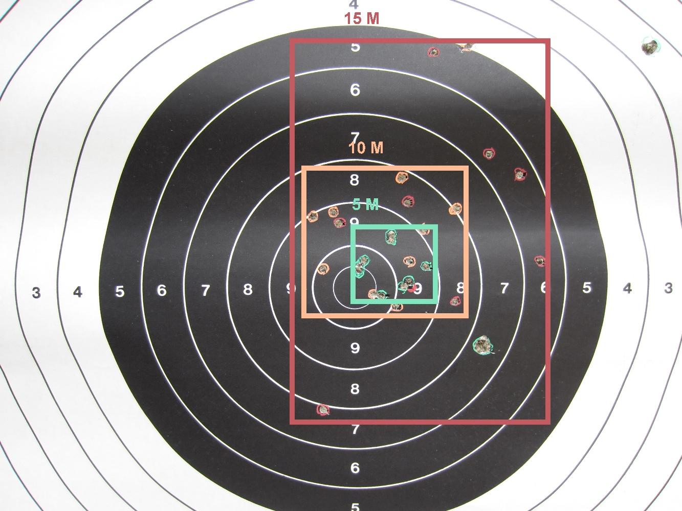 Le tir d'une cartouche Winchester à chevrotine 9 grains sur une cible C300 aux distances respectives de 5, 10 et 15 mètres permet de constater que la dispersion des impacts, qui suit une logique implacable lors des deux premiers tirs (10 cm à 5 m ; 20 cm à 10 m), augmente de façon exponentielle à partir du troisième (50 cm à 15 m).